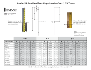 Hollow Metal Door Hinge Locations
