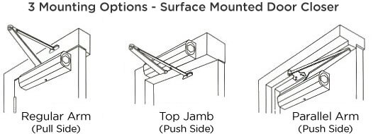 Door Closer Mounting Options